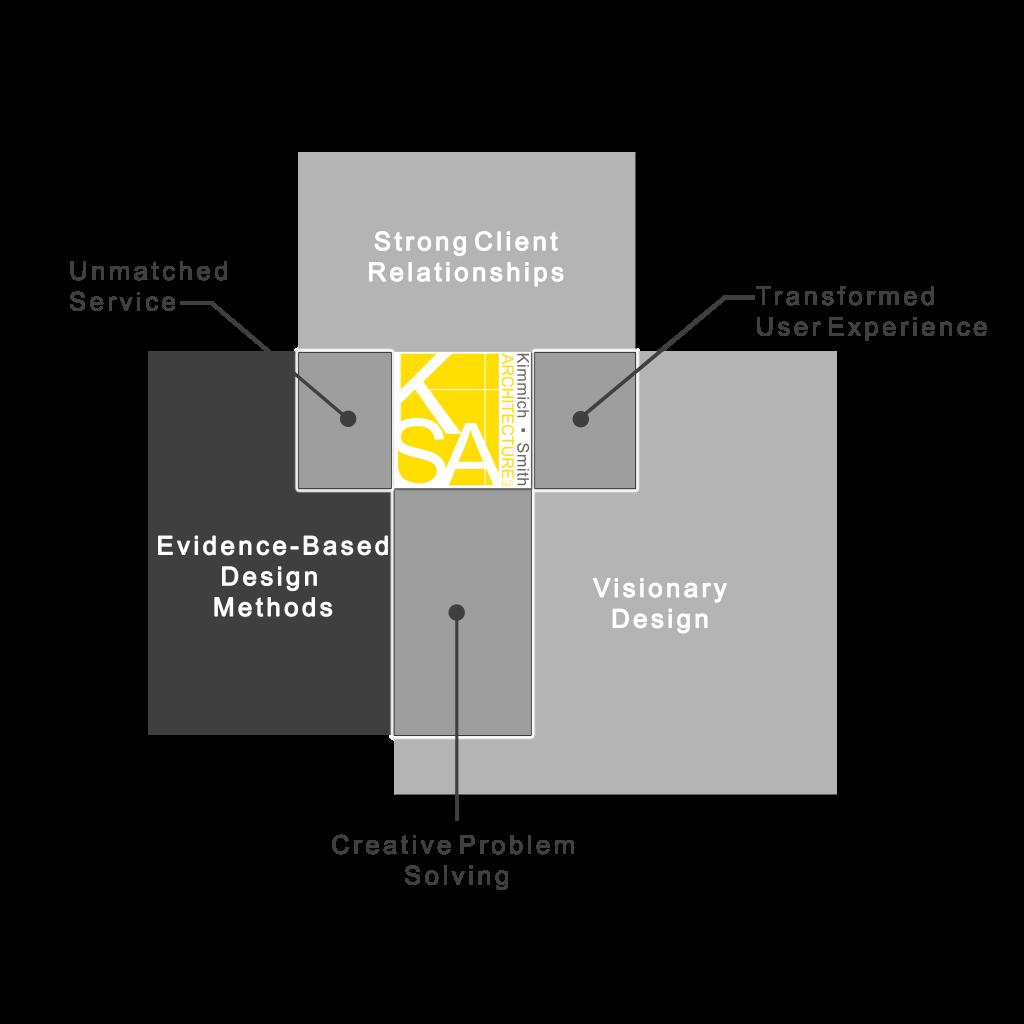 Architecture Design Philosophy about | kimmich | smith architecture | llc
